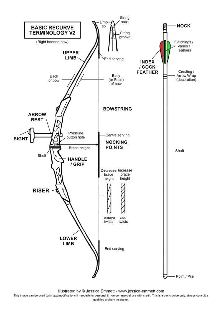 archery beginners recurve diagrams jessica emmett studios Archery Bow and Arrow basic recurve terminology diagram (updated 2016)