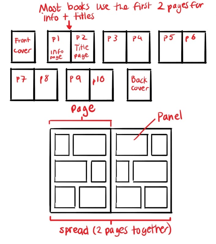 how to draw comic book panels